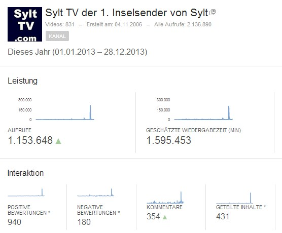 Sylt TV Klicks bei Youtube