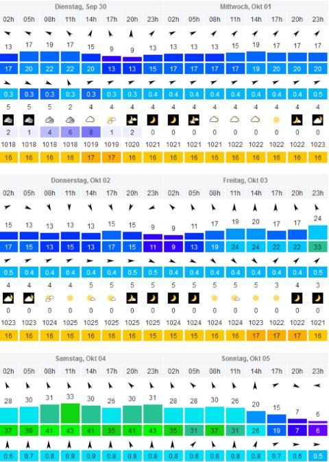 Windvorhersage Windsurf World Cup Sylt